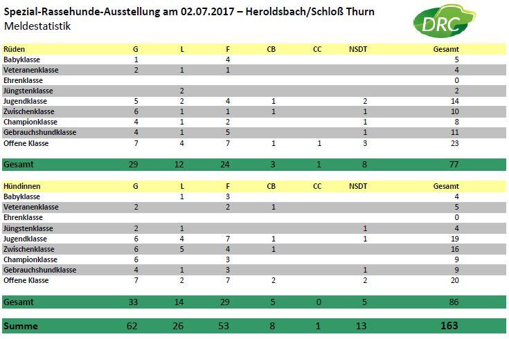 Meldestatistik_Thurn_2017